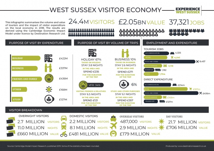 3._west_sussex_2018_infographic_720